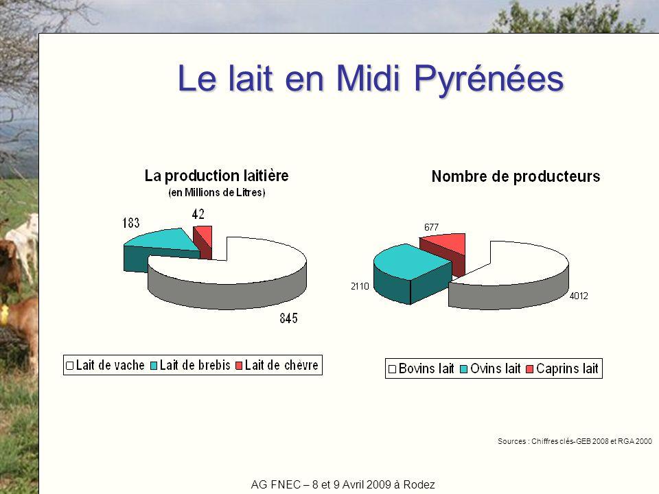 Le lait en Midi Pyrénées