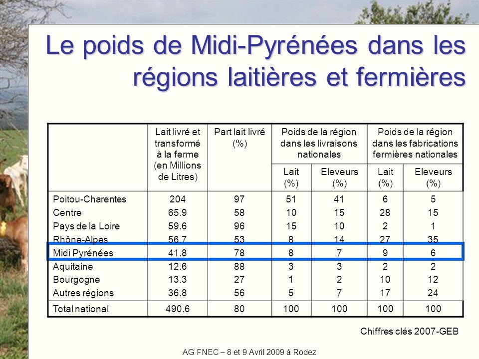 Le poids de Midi-Pyrénées dans les régions laitières et fermières
