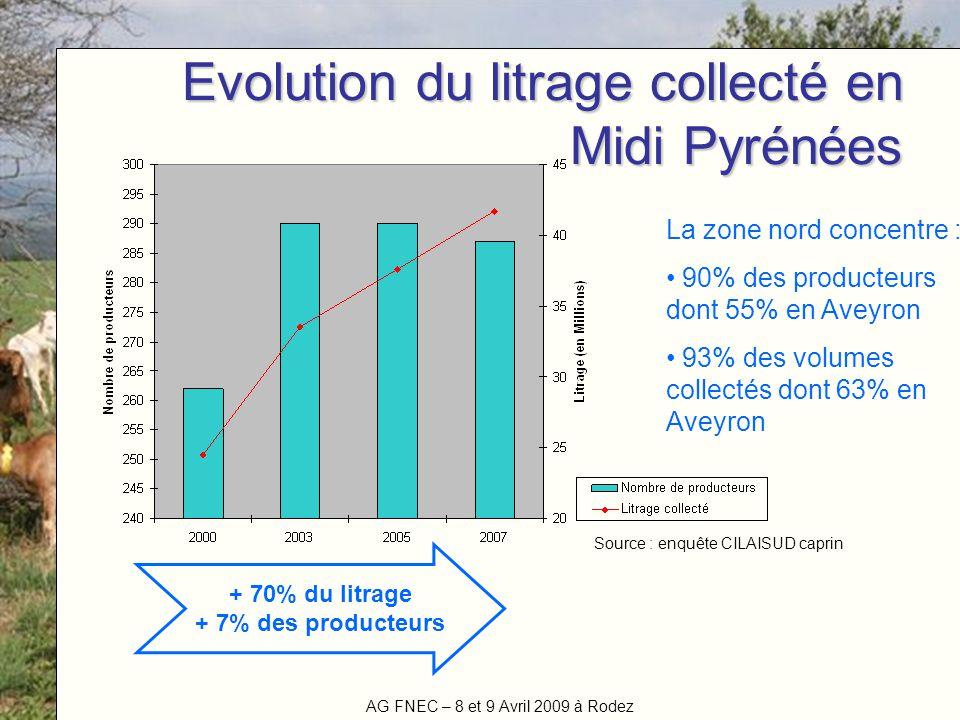 Evolution du litrage collecté en Midi Pyrénées