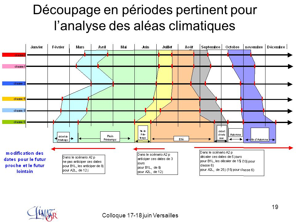 Découpage en périodes pertinent pour l'analyse des aléas climatiques