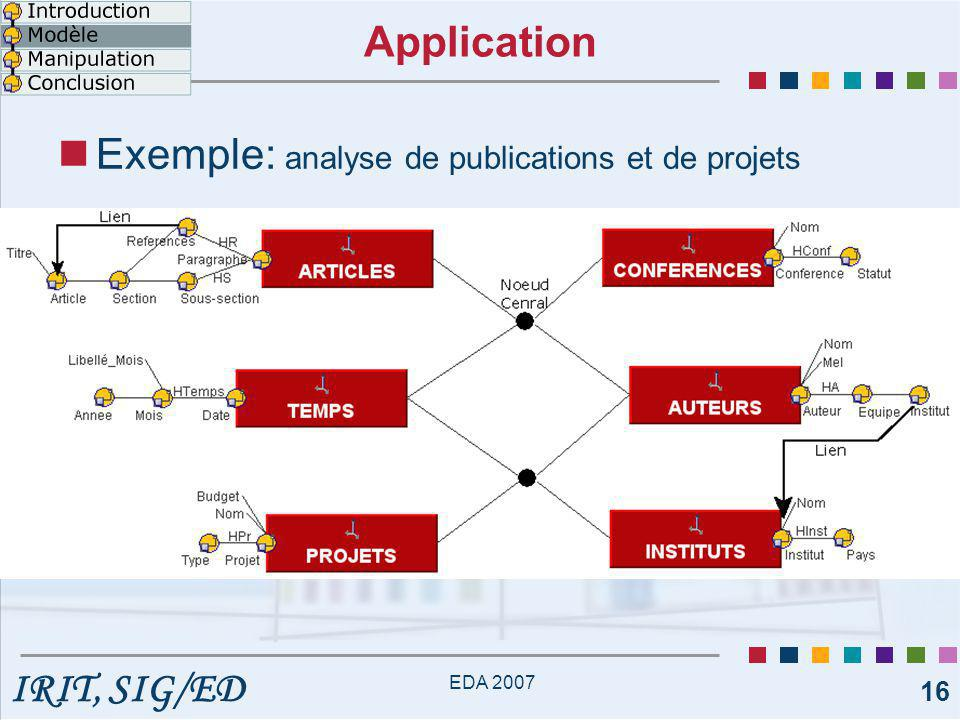 Exemple: analyse de publications et de projets