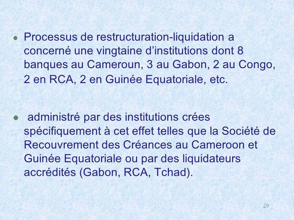 Processus de restructuration-liquidation a concerné une vingtaine d'institutions dont 8 banques au Cameroun, 3 au Gabon, 2 au Congo, 2 en RCA, 2 en Guinée Equatoriale, etc.
