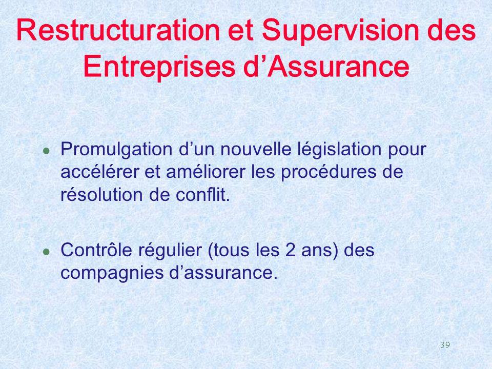 Restructuration et Supervision des Entreprises d'Assurance