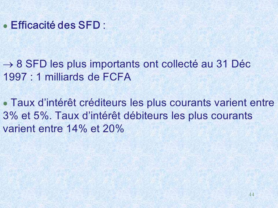 Efficacité des SFD :  8 SFD les plus importants ont collecté au 31 Déc 1997 : 1 milliards de FCFA.