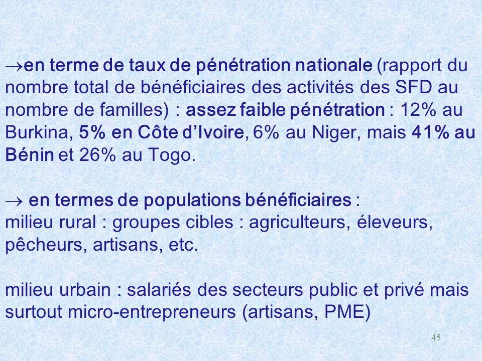 en terme de taux de pénétration nationale (rapport du nombre total de bénéficiaires des activités des SFD au nombre de familles) : assez faible pénétration : 12% au Burkina, 5% en Côte d'Ivoire, 6% au Niger, mais 41% au Bénin et 26% au Togo.