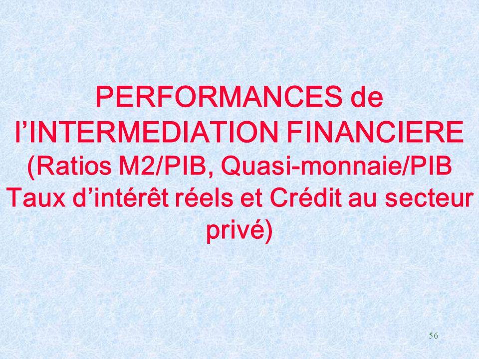 PERFORMANCES de l'INTERMEDIATION FINANCIERE (Ratios M2/PIB, Quasi-monnaie/PIB Taux d'intérêt réels et Crédit au secteur privé)