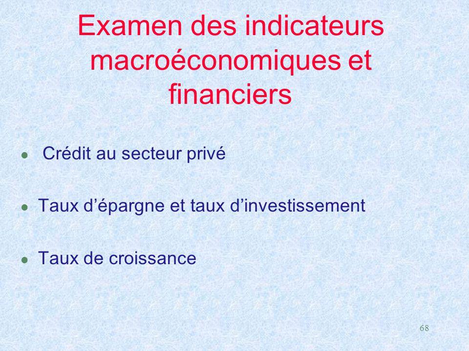 Examen des indicateurs macroéconomiques et financiers