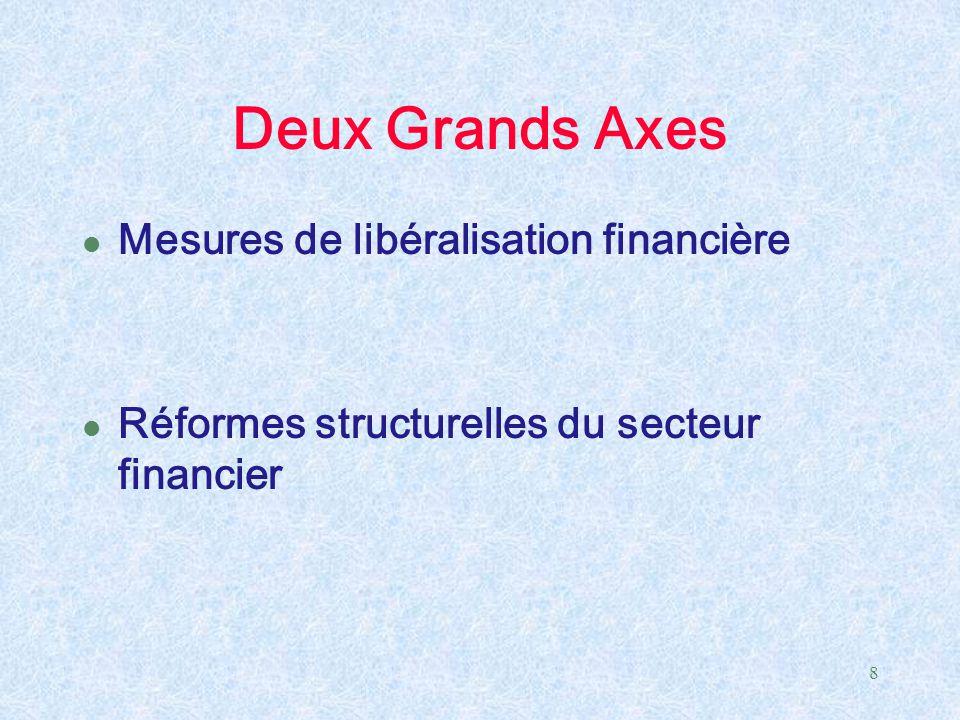 Deux Grands Axes Mesures de libéralisation financière