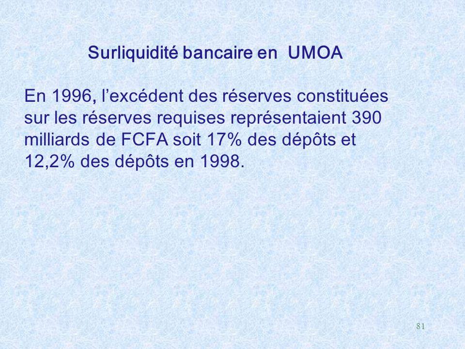 Surliquidité bancaire en UMOA