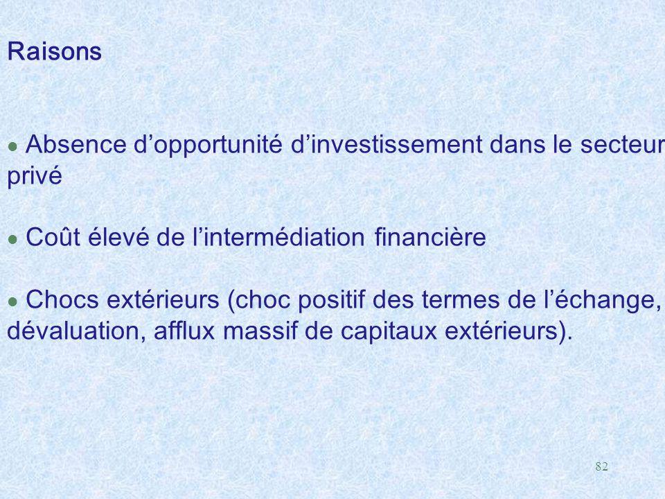 Raisons Absence d'opportunité d'investissement dans le secteur. privé. Coût élevé de l'intermédiation financière.