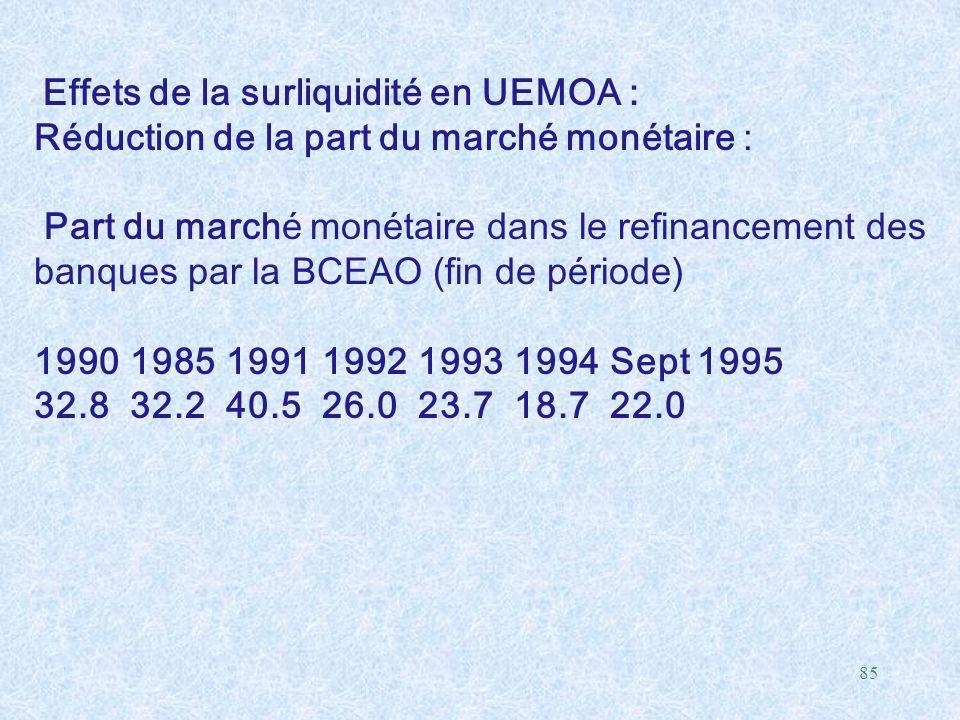 Effets de la surliquidité en UEMOA :