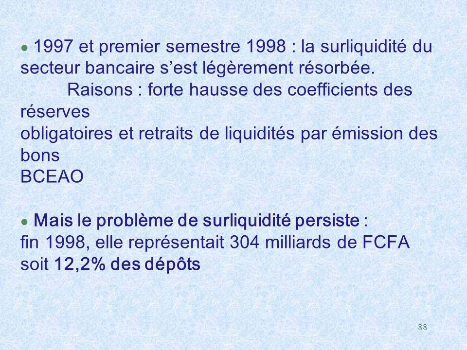 1997 et premier semestre 1998 : la surliquidité du secteur bancaire s'est légèrement résorbée. Raisons : forte hausse des coefficients des réserves obligatoires et retraits de liquidités par émission des bons BCEAO