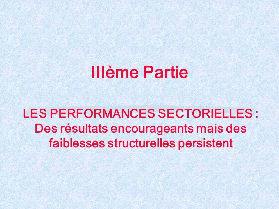 IIIème Partie LES PERFORMANCES SECTORIELLES : Des résultats encourageants mais des faiblesses structurelles persistent.