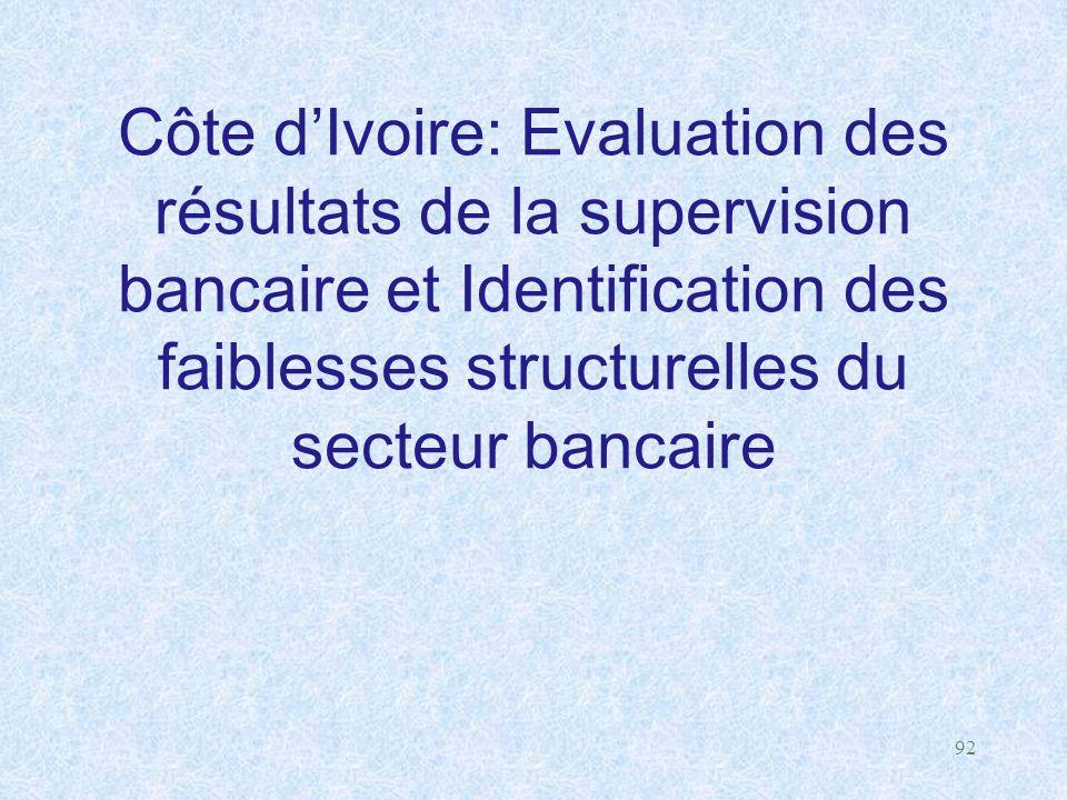 Côte d'Ivoire: Evaluation des résultats de la supervision bancaire et Identification des faiblesses structurelles du secteur bancaire