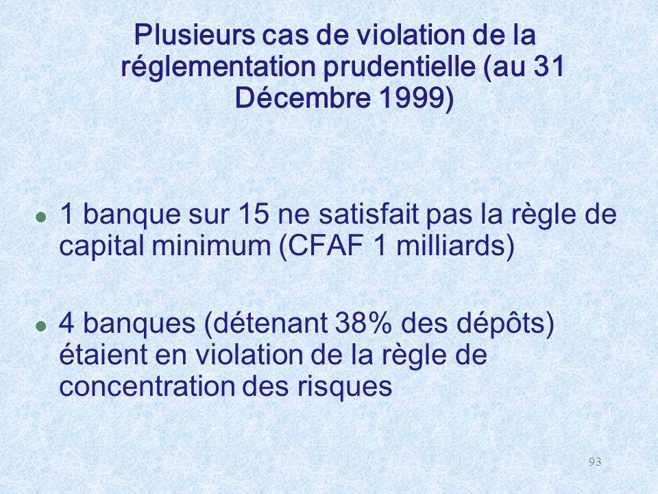 Plusieurs cas de violation de la réglementation prudentielle (au 31 Décembre 1999)