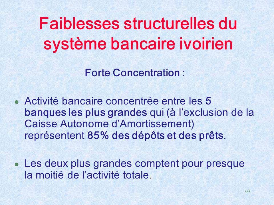 Faiblesses structurelles du système bancaire ivoirien