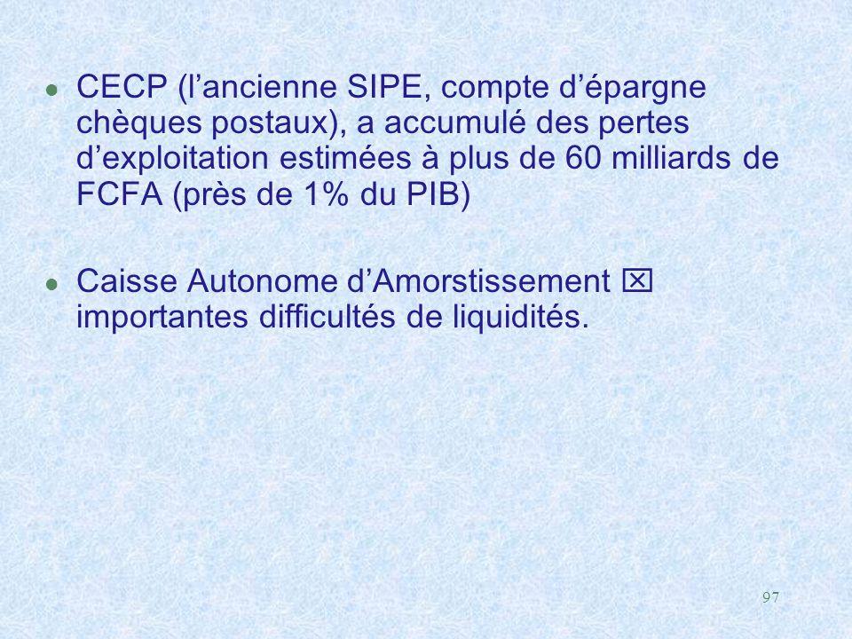CECP (l'ancienne SIPE, compte d'épargne chèques postaux), a accumulé des pertes d'exploitation estimées à plus de 60 milliards de FCFA (près de 1% du PIB)