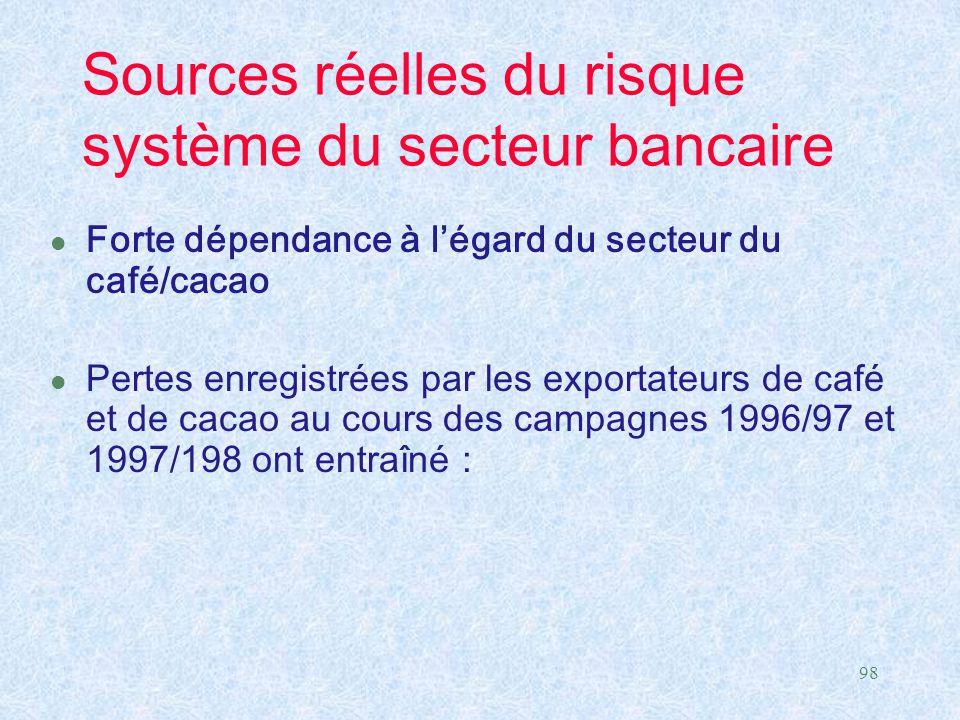 Sources réelles du risque système du secteur bancaire