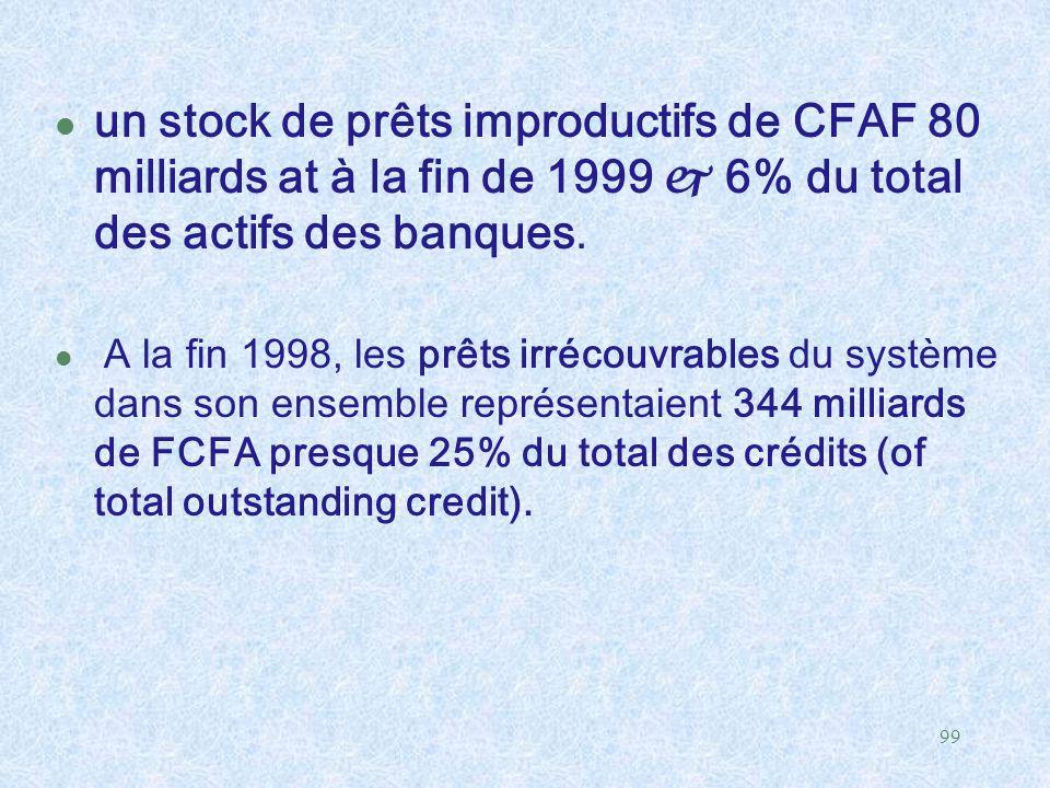 un stock de prêts improductifs de CFAF 80 milliards at à la fin de 1999  6% du total des actifs des banques.