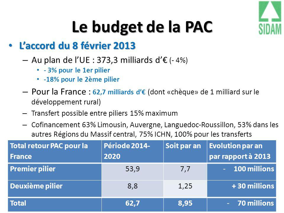 Le budget de la PAC L'accord du 8 février 2013
