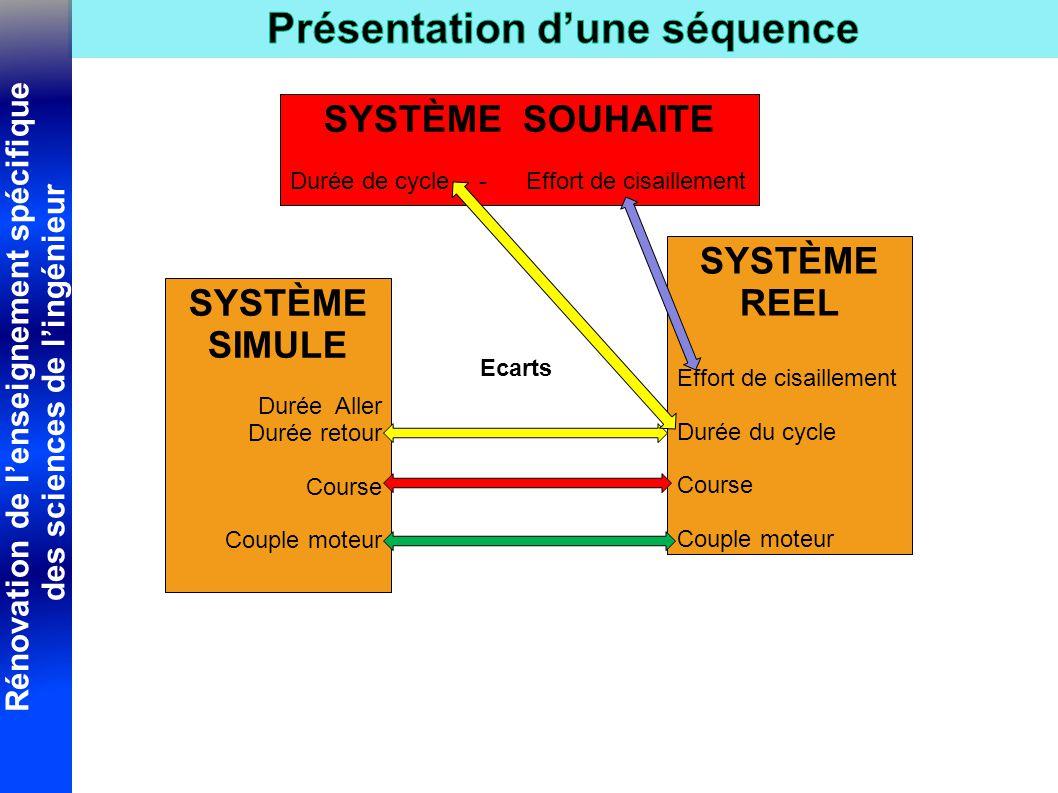 SYSTÈME REEL SYSTÈME SIMULE