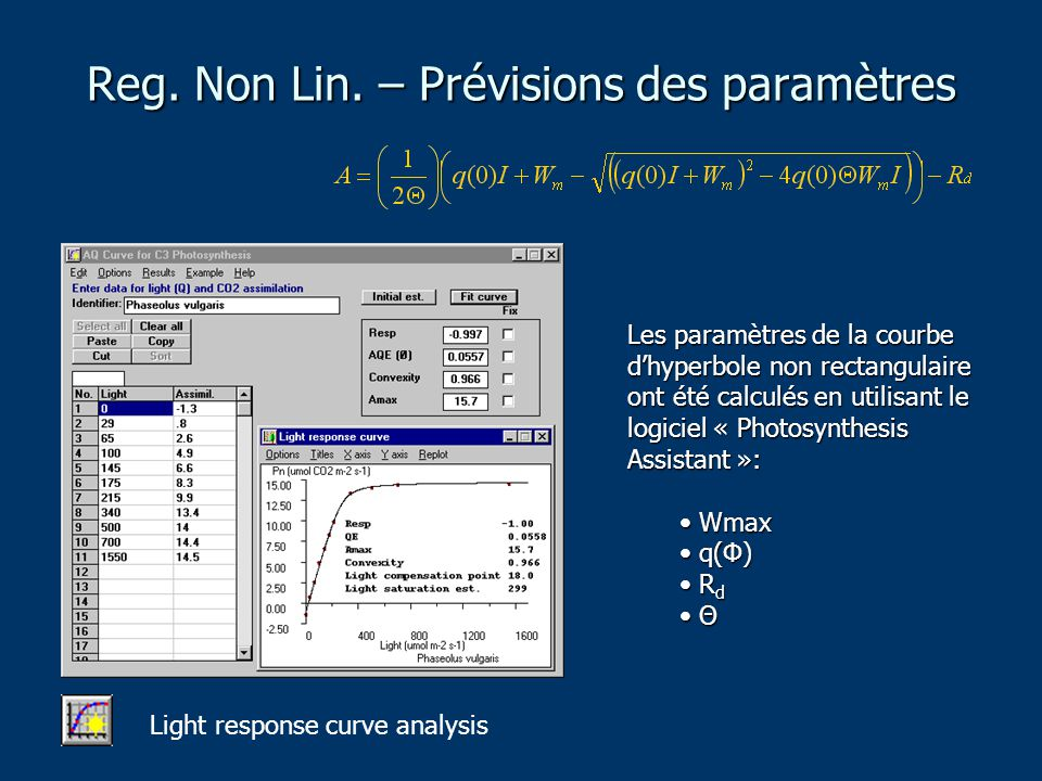 Reg. Non Lin. – Prévisions des paramètres