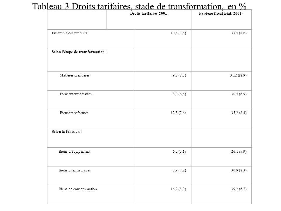 Tableau 3 Droits tarifaires, stade de transformation, en %