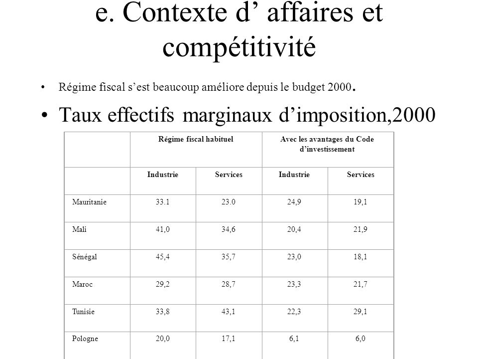 e. Contexte d' affaires et compétitivité
