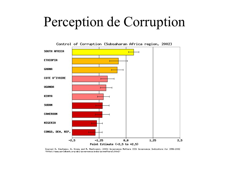 Perception de Corruption