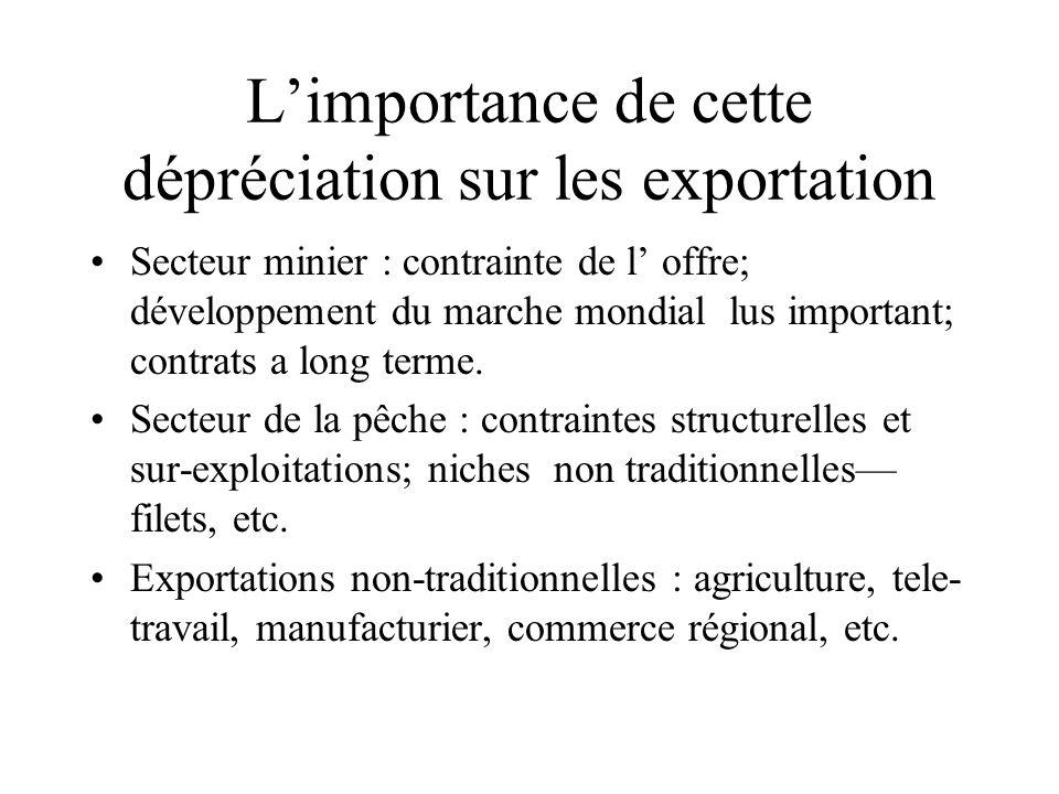 L'importance de cette dépréciation sur les exportation