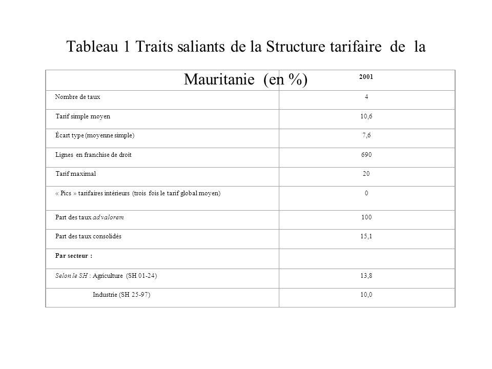 Tableau 1 : Points saillants de la structure tarifaire NPF de la Mauritanie, 2001