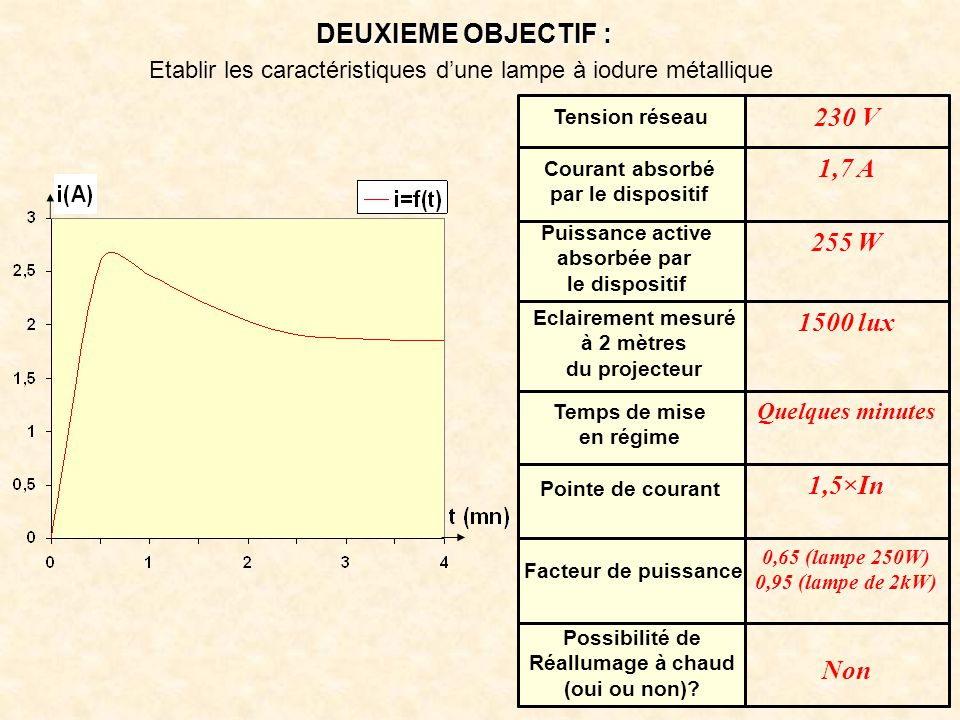 DEUXIEME OBJECTIF : 230 V 1,7 A 255 W 1500 lux 1,5×In Non