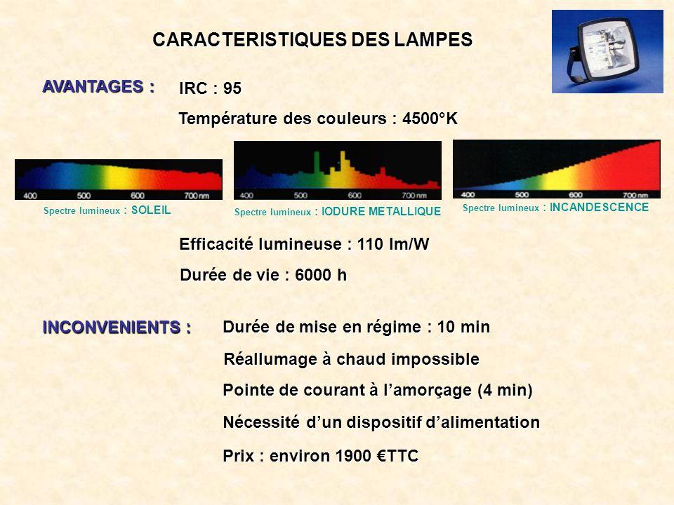 CARACTERISTIQUES DES LAMPES