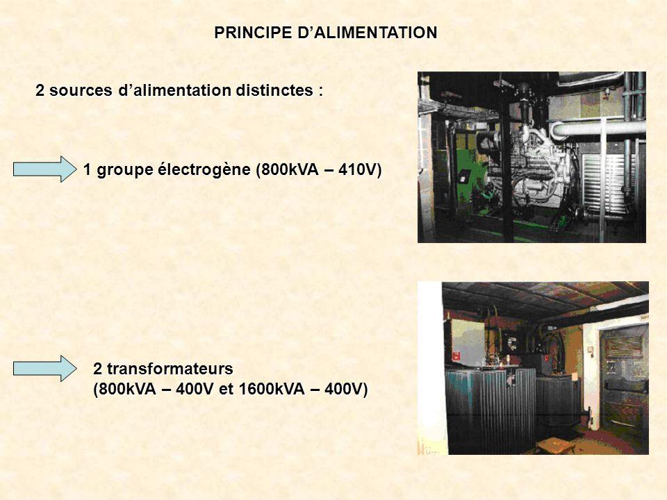 PRINCIPE D'ALIMENTATION