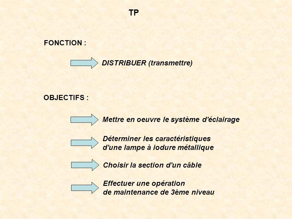 TP FONCTION : DISTRIBUER (transmettre) OBJECTIFS :