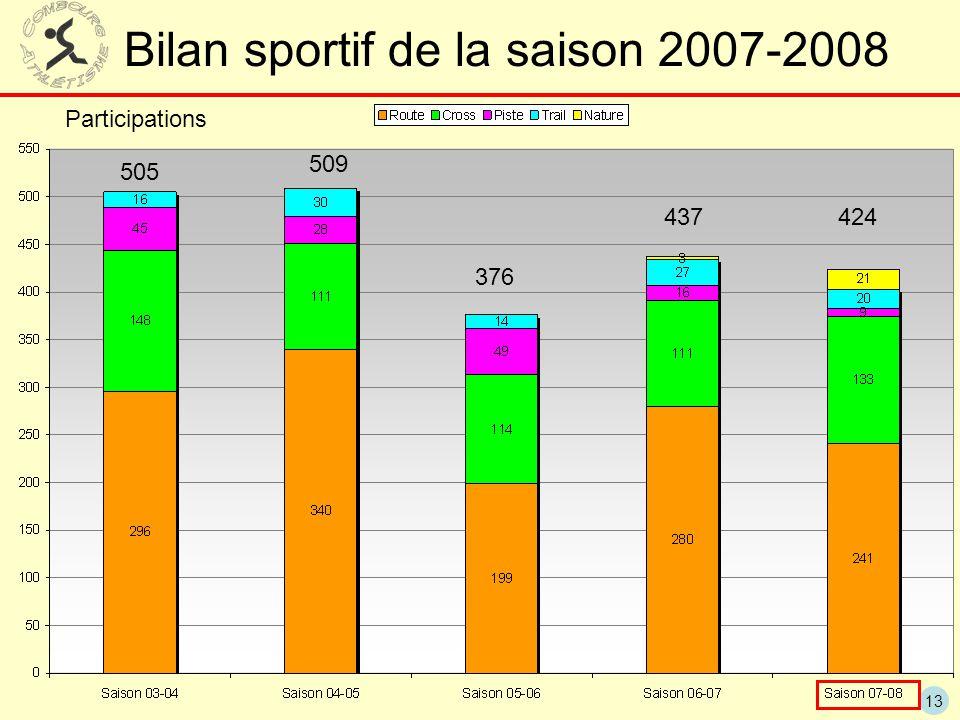 Bilan sportif de la saison 2007-2008