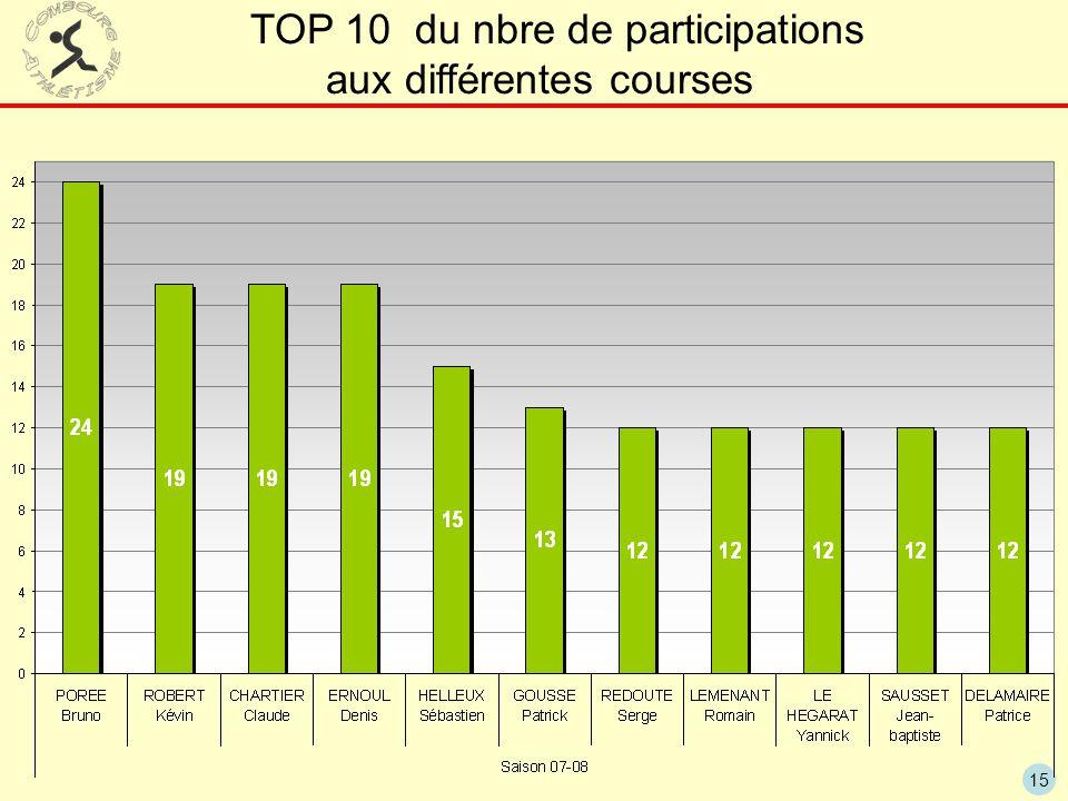 TOP 10 du nbre de participations aux différentes courses