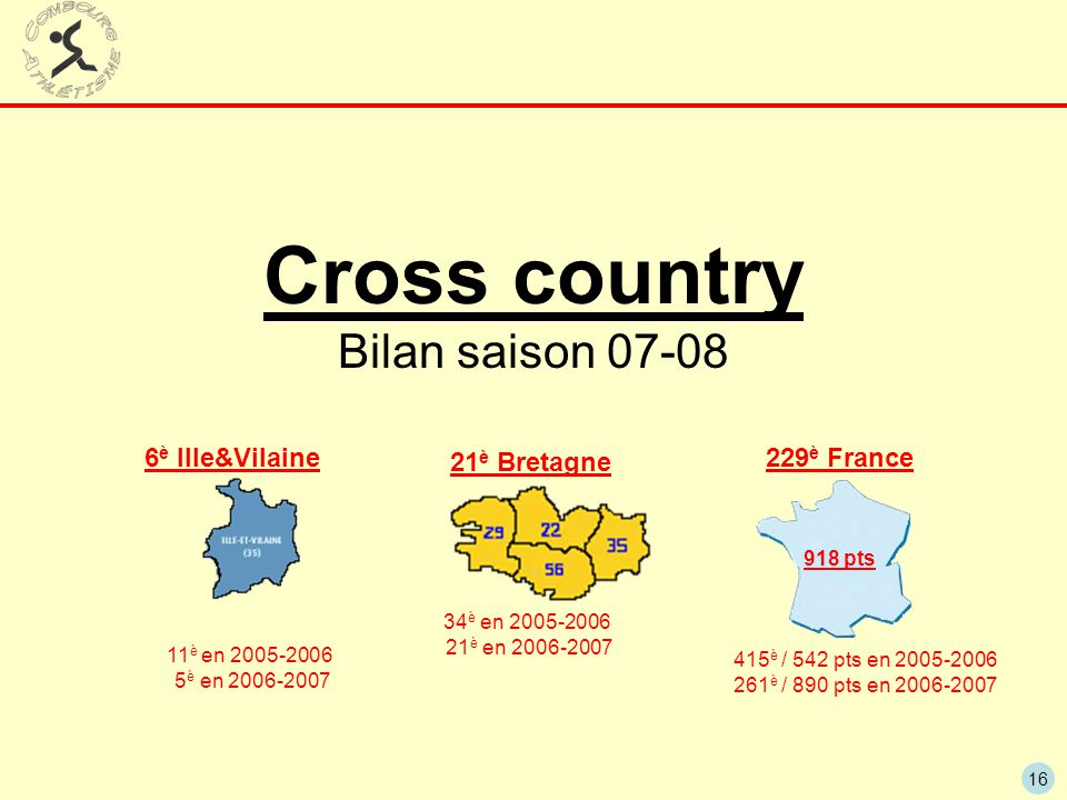 Cross country Bilan saison 07-08