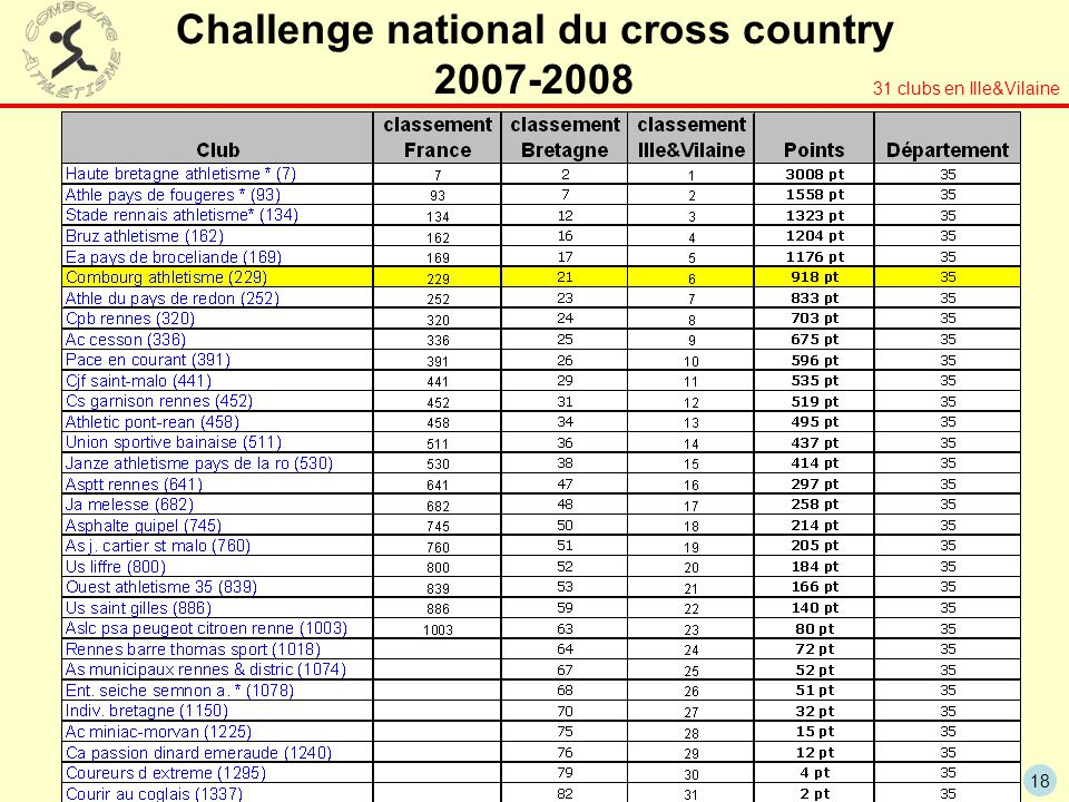 Challenge national du cross country 2007-2008