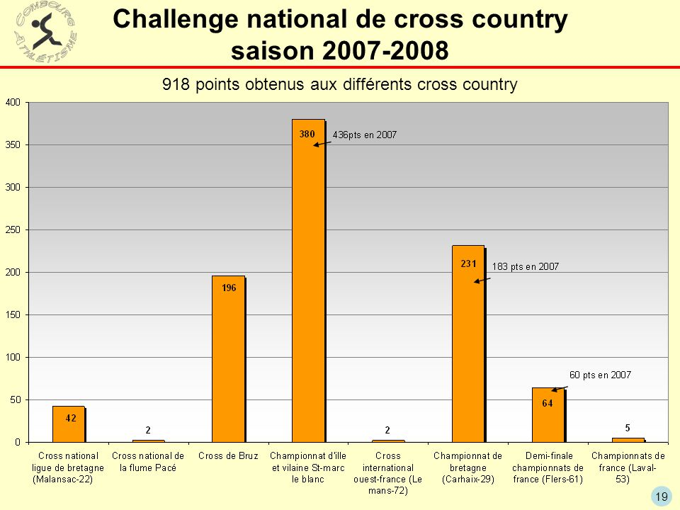 Challenge national de cross country saison 2007-2008