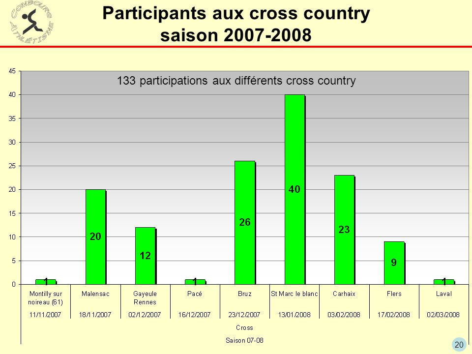 Participants aux cross country saison 2007-2008