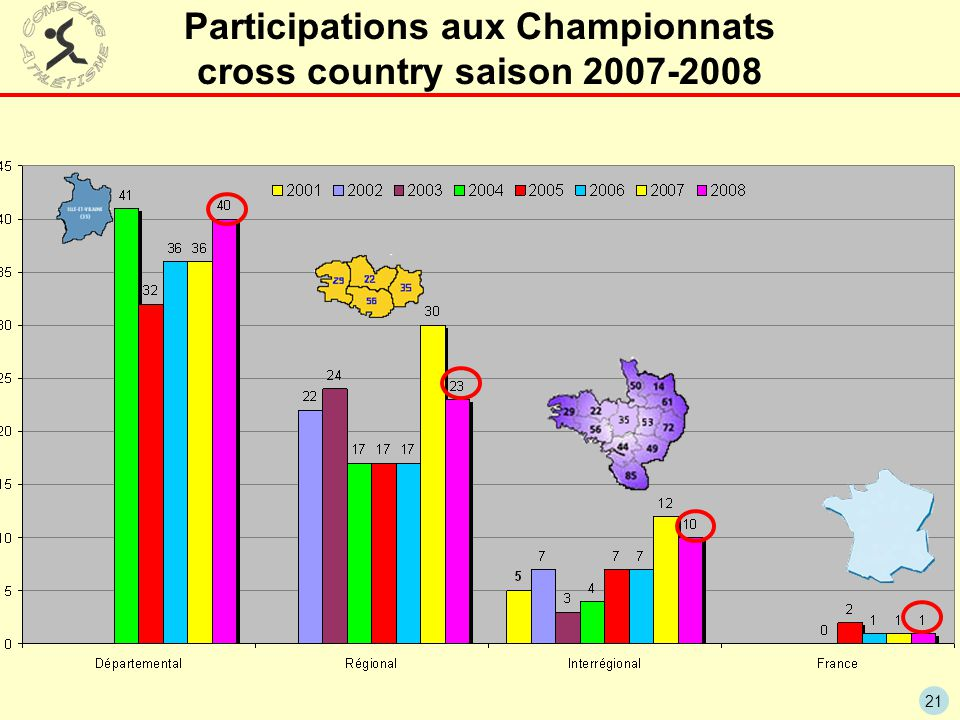 Participations aux Championnats cross country saison 2007-2008