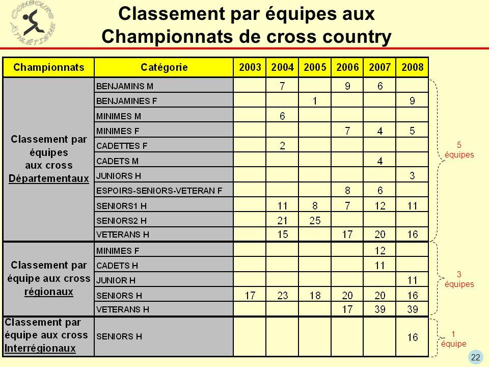 Classement par équipes aux Championnats de cross country