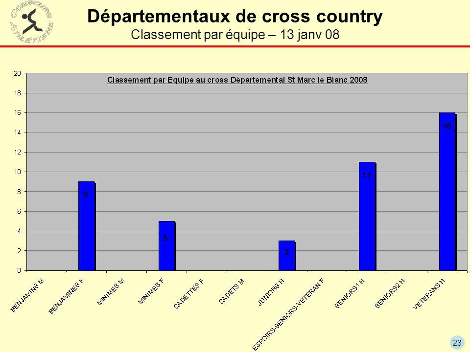 Départementaux de cross country Classement par équipe – 13 janv 08