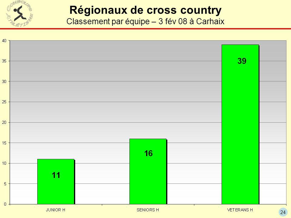 Régionaux de cross country Classement par équipe – 3 fév 08 à Carhaix