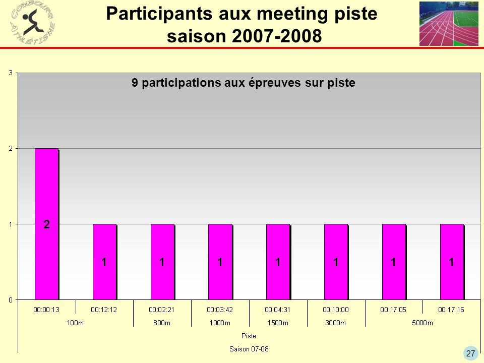 Participants aux meeting piste saison 2007-2008