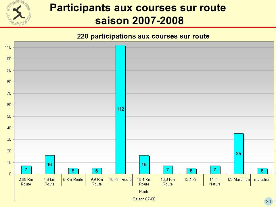 Participants aux courses sur route saison 2007-2008
