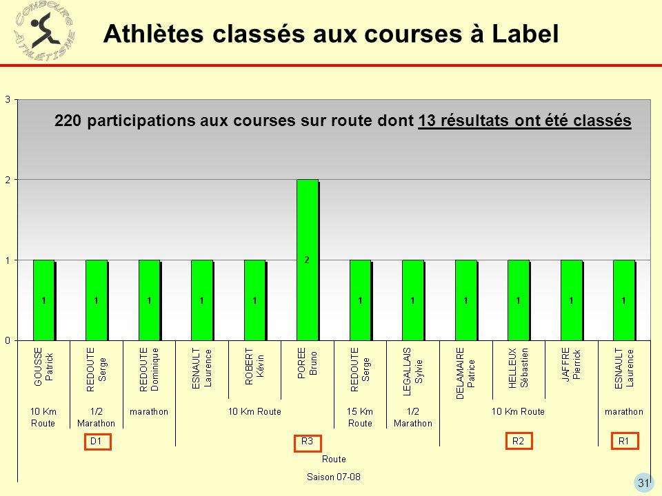 Athlètes classés aux courses à Label