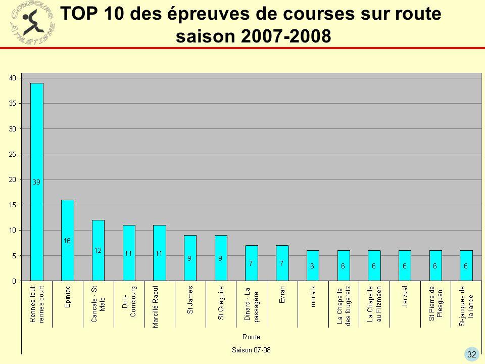 TOP 10 des épreuves de courses sur route saison 2007-2008