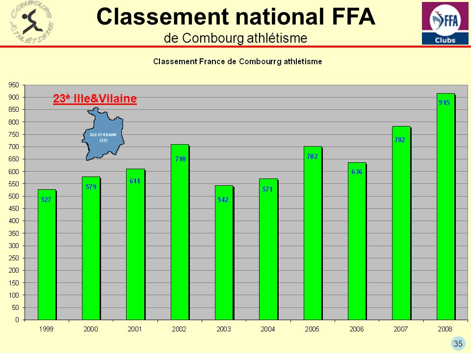 Classement national FFA de Combourg athlétisme
